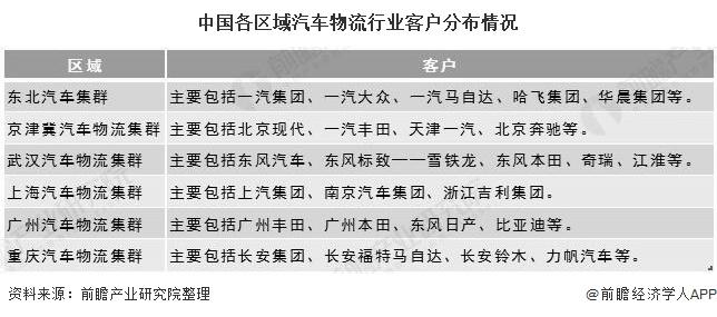中国各区域汽车物流行业客户分布情况