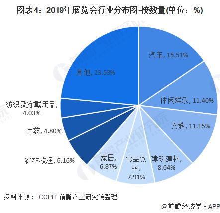 图表4:2019年展览会行业分布图-按数量(单位:%)