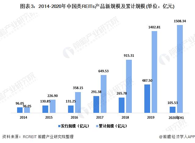 图表3:2014-2020年中国类REITs产品新规模及累计规模(单位:亿元)