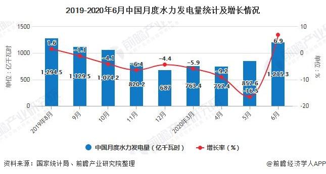 2019-2020年6月中国月度水力发电量统计及增长情况