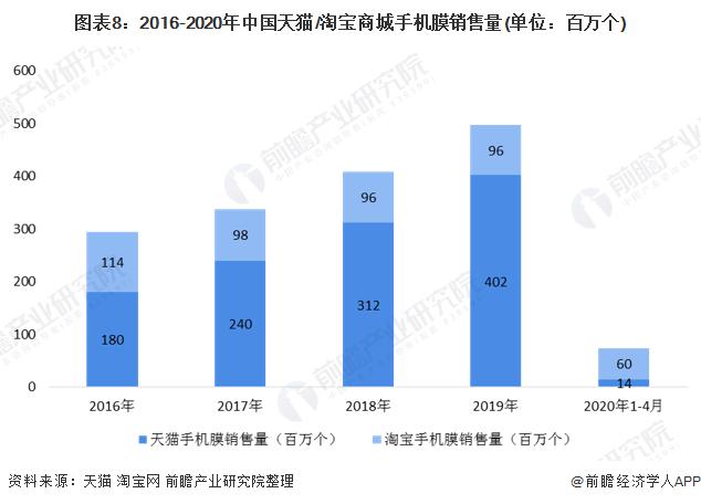 图表8:2016-2020年中国天猫/淘宝商城手机膜销售量(单位:百万个)