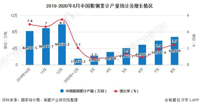 2019-2020年8月中国粗钢累计产量统计及增长情况