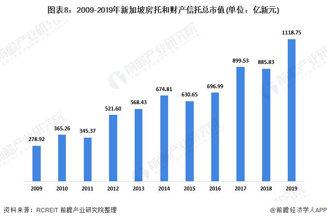 图表8:2009-2019年新加坡房托和财产信托总市值(单位:亿新元)