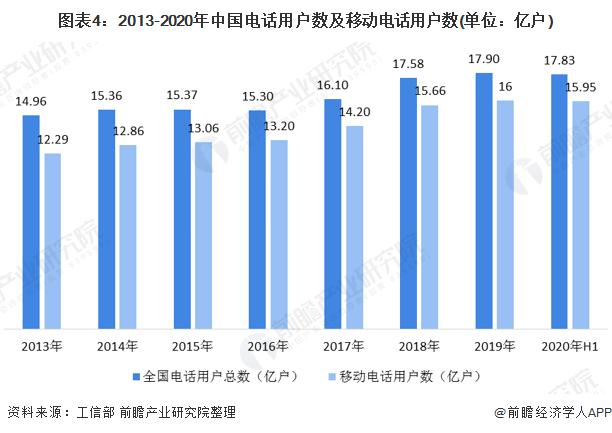 图表4:2013-2020年中国电话用户数及移动电话用户数(单位:亿户)