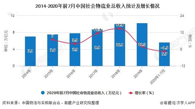 2014-2020年前7月中国社会物流业总收入统计及增长情况