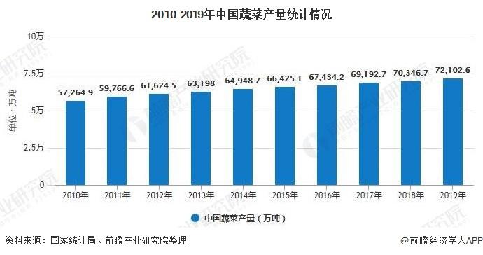2010-2019年中国蔬菜产量统计情况