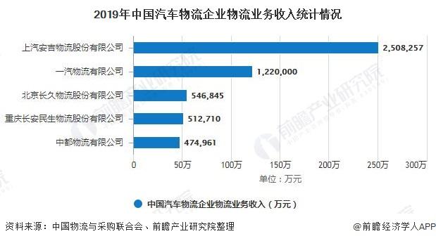2019年中国汽车物流企业物流业务收入统计情况