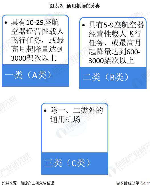 图表2:通用机场的分类