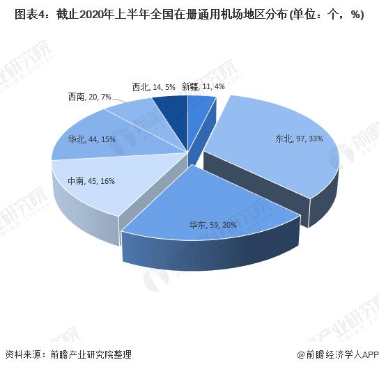 图表4:截止2020年上半年全国在册通用机场地区分布(单位:个,%)