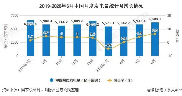 2019-2020年6月中国月度发电量统计及增长情况