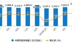 2020年H1中国发电行业发展现状分析