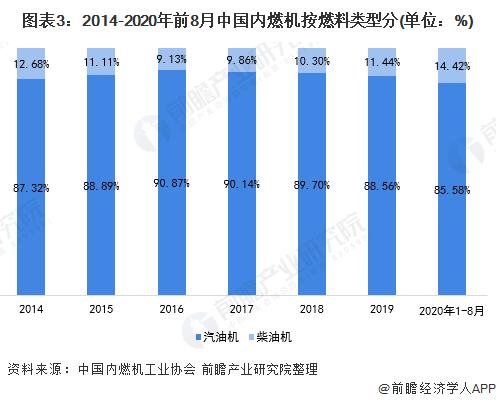 图表3:2014-2020年前8月中国内燃机按燃料类型分(单位:%)