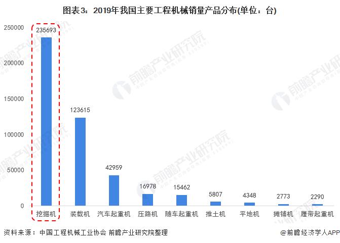 图表3:2019年我国主要工程机械销量产品分布(单位:台)
