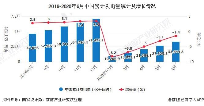 2019-2020年6月中国累计发电量统计及增长情况