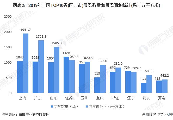 图表2:2019年全国TOP10省(区、市)展览数量和展览面积统计(场,万平方米)