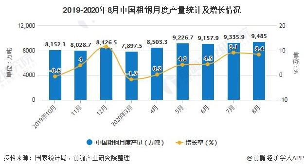 2019-2020年8月中国粗钢月度产量统计及增长情况