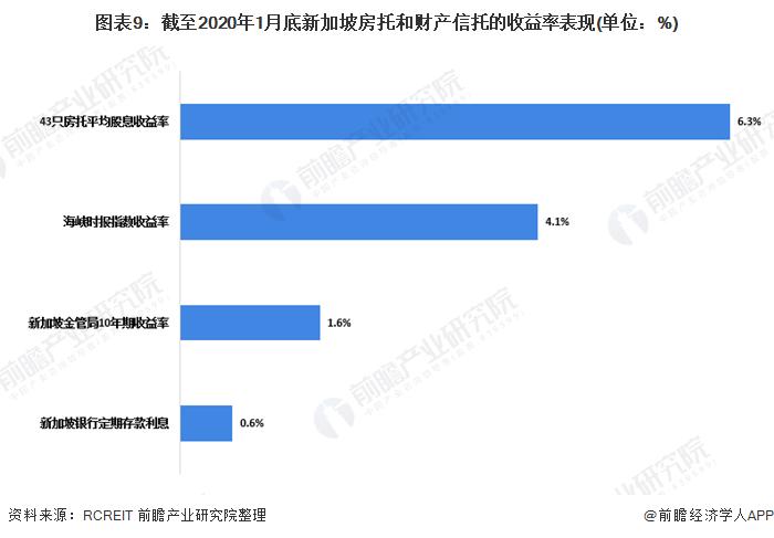 图表9:截至2020年1月底新加坡房托和财产信托的收益率表现(单位:%)