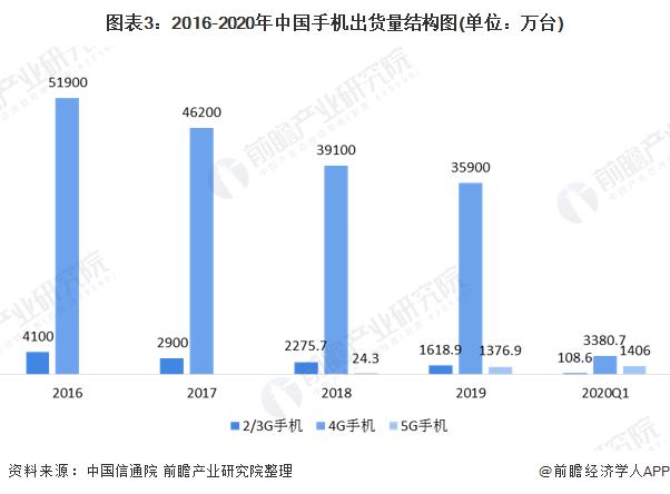 图表3:2016-2020年中国手机出货量结构图(单位:万台)