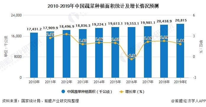 2010-2019年中国蔬菜种植面积统计及增长情况预测