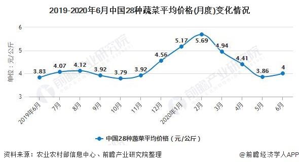 2019-2020年6月中国28种蔬菜平均价格(月度)变化情况