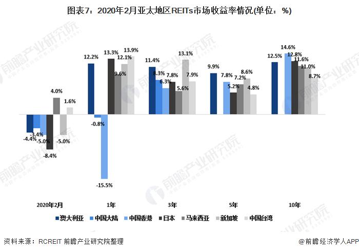 图表7:2020年2月亚太地区REITs市场收益率情况(单位:%)