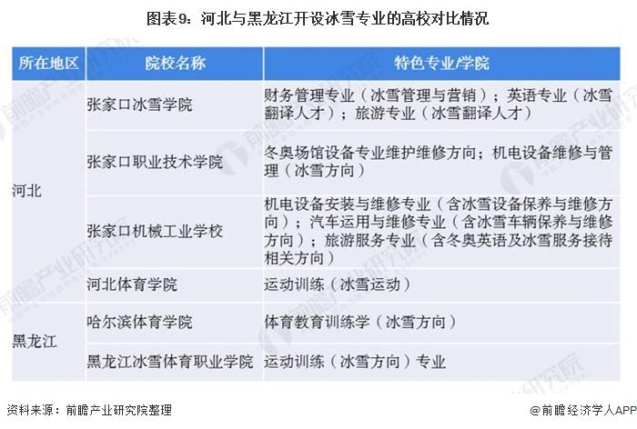 图表9:河北与黑龙江开设冰雪专业的高校对比情况