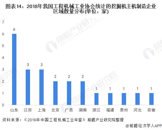 图表14:2018年我国工程机械工业协会统计的挖掘机主机制造企业区域数量分布(单位:家)