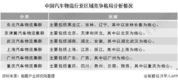 中国汽车物流行业区域竞争格局分析情况