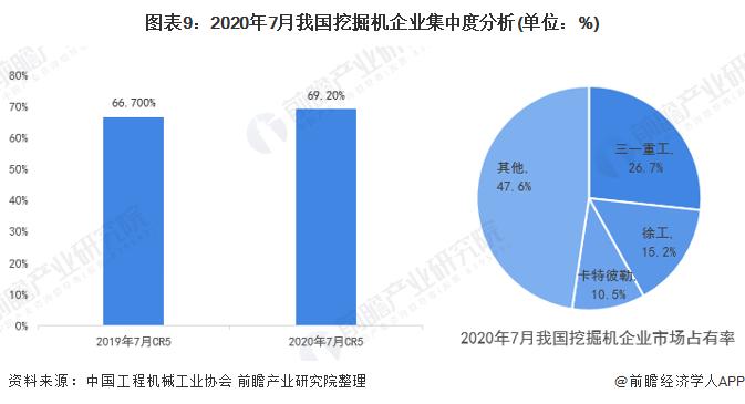 图表9:2020年7月我国挖掘机企业集中度分析(单位:%)