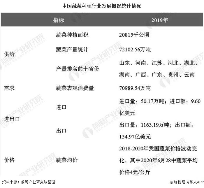 中国蔬菜种植行业发展概况统计情况