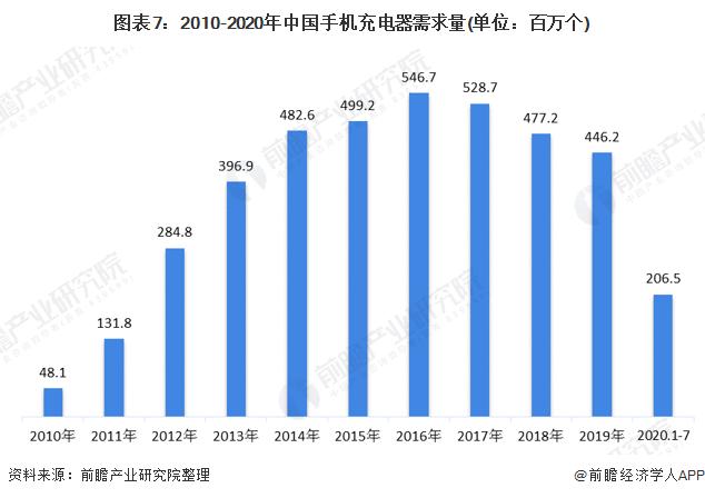 图表7:2010-2020年中国手机充电器需求量(单位:百万个)