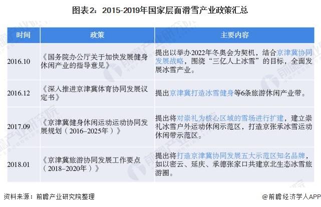 图表2:2015-2019年国家层面滑雪产业政策汇总