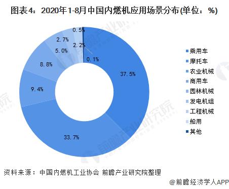 图表4:2020年1-8月中国内燃机应用场景分布(单位:%)
