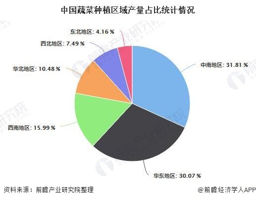 中国蔬菜种植区域产量占比统计情况