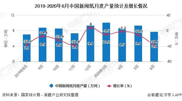 2019-2020年6月中国新闻纸月度产量统计及增长情况