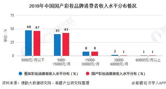 2019年中国国产彩妆品牌消费者收入水平分布情况
