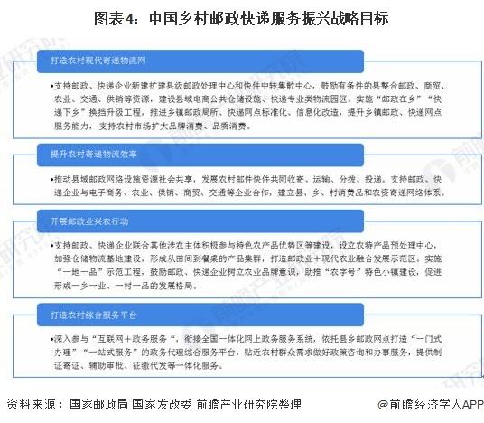 图表4:中国乡村邮政快递服务振兴战略目标