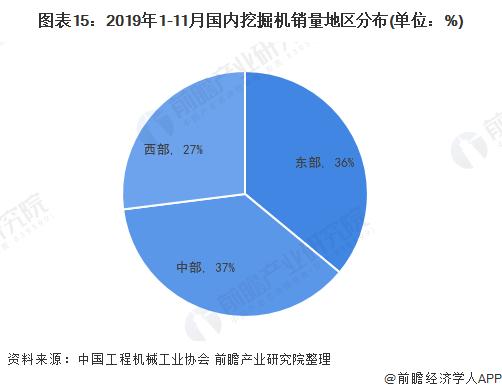 图表15:2019年1-11月国内挖掘机销量地区分布(单位:%)