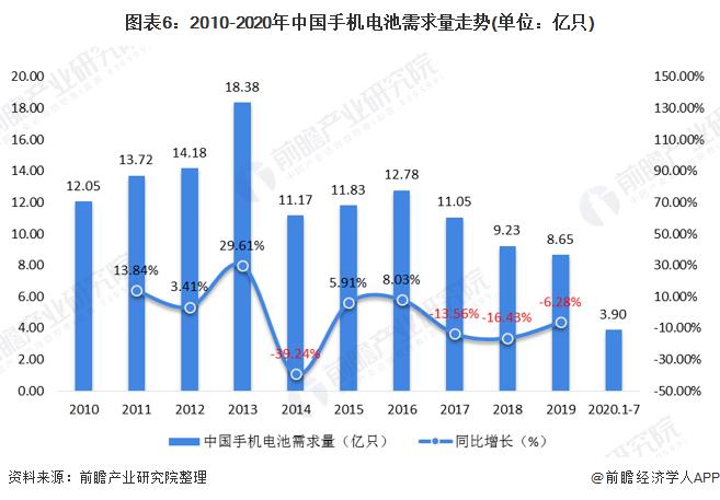 图表6:2010-2020年中国手机电池需求量走势(单位:亿只)