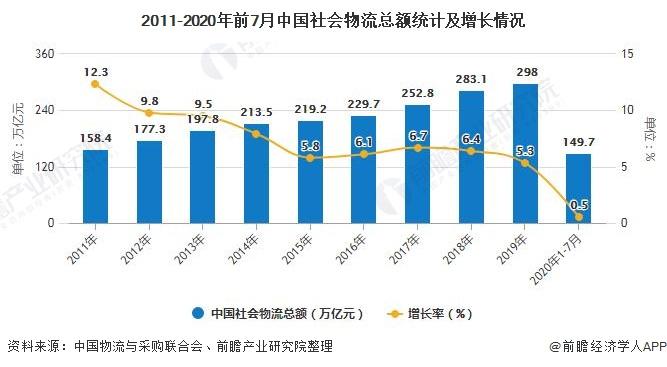 2011-2020年前7月中国社会物流总额统计及增长情况