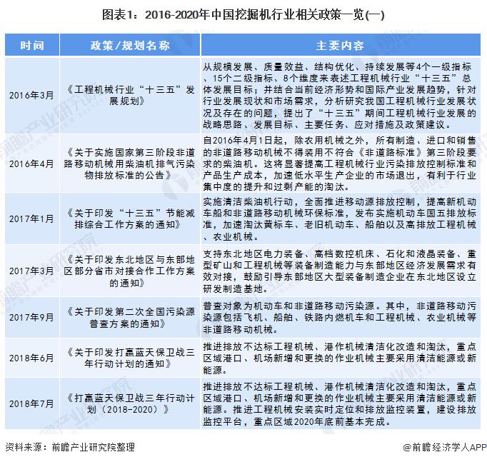 图表1:2016-2020年中国挖掘机行业相关政策一览(一)