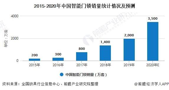 2015-2020年中国智能门锁销量统计情况及预测