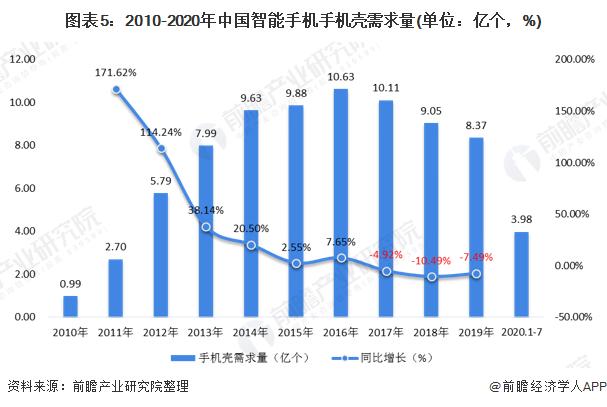 图表5:2010-2020年中国智能手机手机壳需求量(单位:亿个,%)