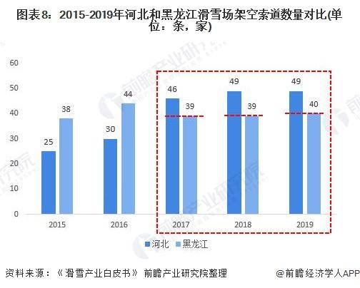 图表8:2015-2019年河北和黑龙江滑雪场架空索道数量对比(单位:条,家)