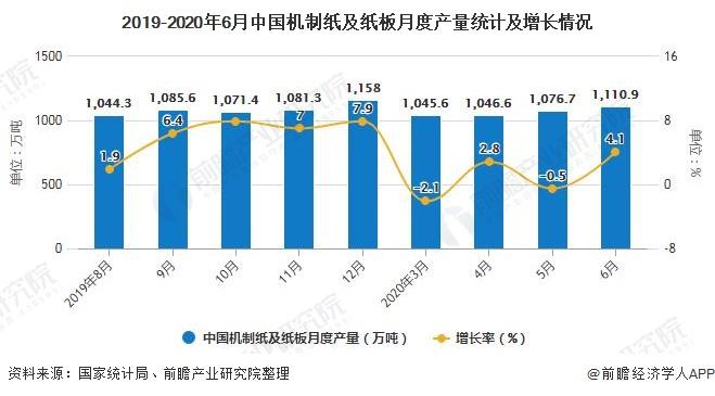 2019-2020年6月中国机制纸及纸板月度产量统计及增长情况