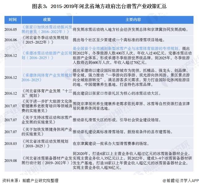 图表3:2015-2019年河北省地方政府出台滑雪产业政策汇总