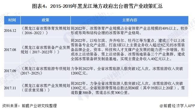 图表4:2015-2019年黑龙江地方政府出台滑雪产业政策汇总