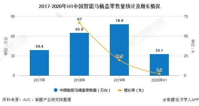 2017-2020年H1中国智能马桶盖零售量统计及增长情况