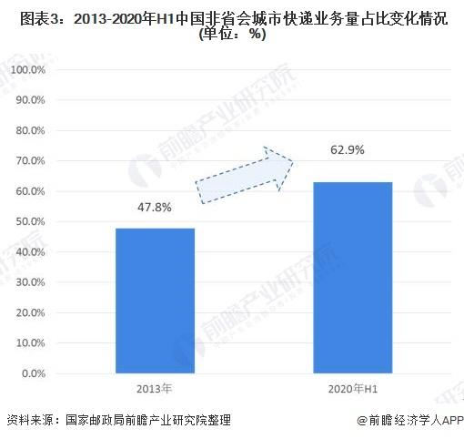 图表3:2013-2020年H1中国非省会城市快递业务量占比变化情况(单位:%)