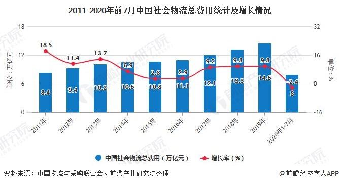 2011-2020年前7月中国社会物流总费用统计及增长情况